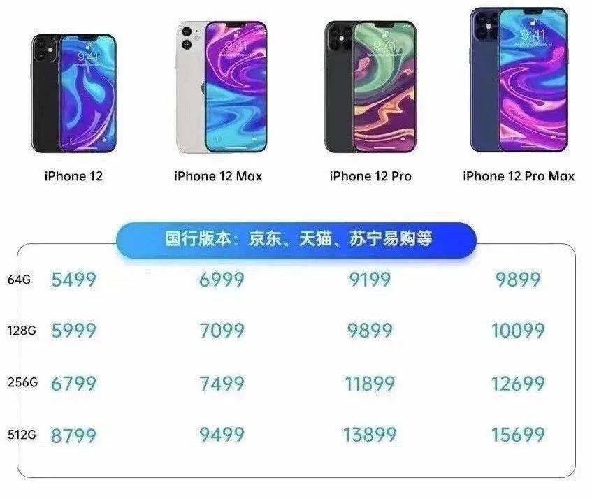 iPhone 12系列价格表