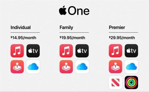 苹果订阅服务