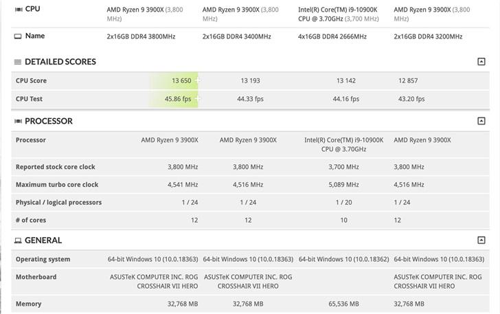 英特尔i9-10900K游戏性能跑分曝光:10核打平12核