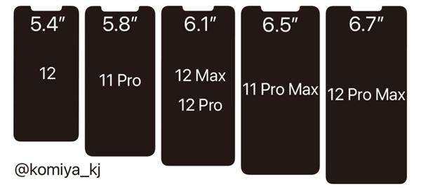 iPhone12尺寸猜想