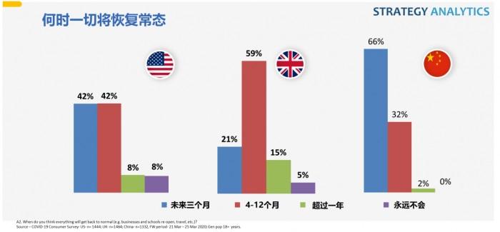 受疫情影响,37%中国消费者推迟购机计划