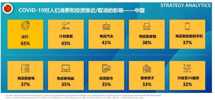 COVID-19对中国消费者的影响