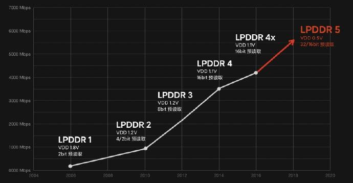美光LPDDR性能