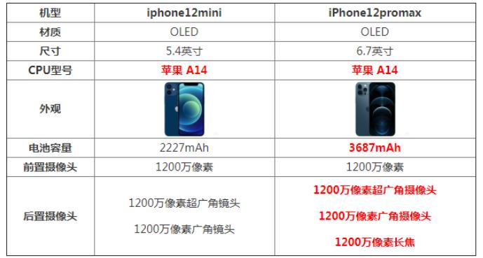 iPhone12 Mini /Pro Max哪款更值得入手?