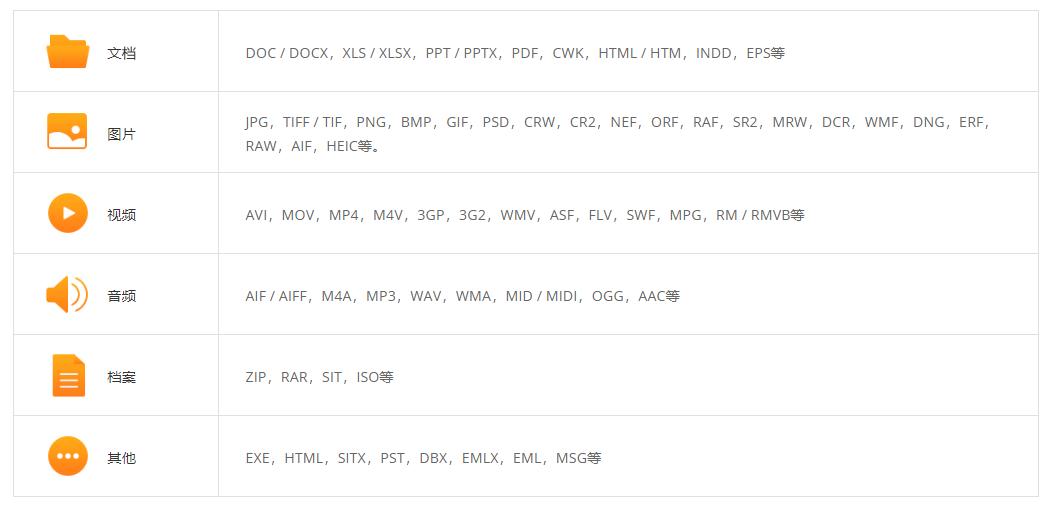 恢复文件类型